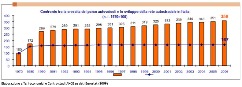 Ance Eurostat 2009