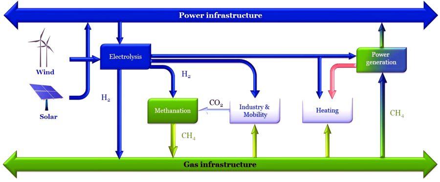 Schema Power to Gas