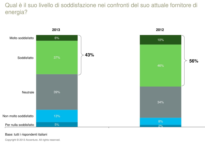 Indagine Accenture