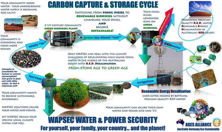 stoccaggio anidride carbonica