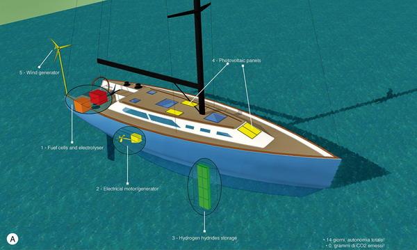 Hydrogen2boat