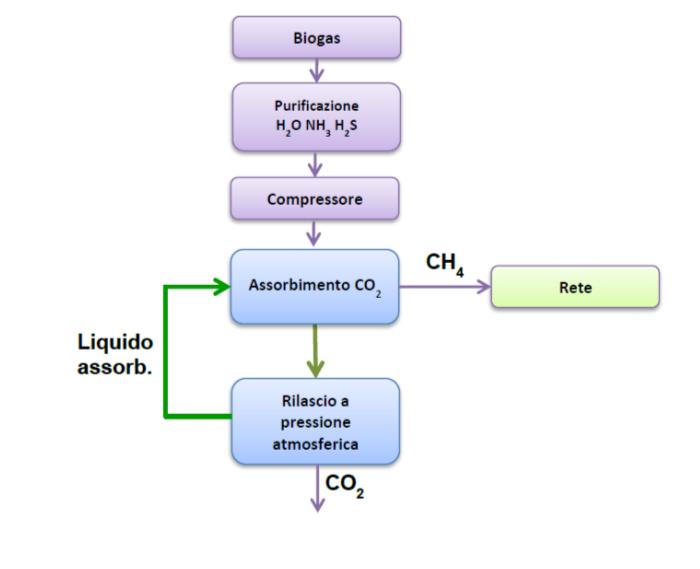 Biogas - metano
