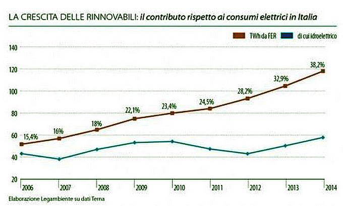 Crescita rinnovabili Italia